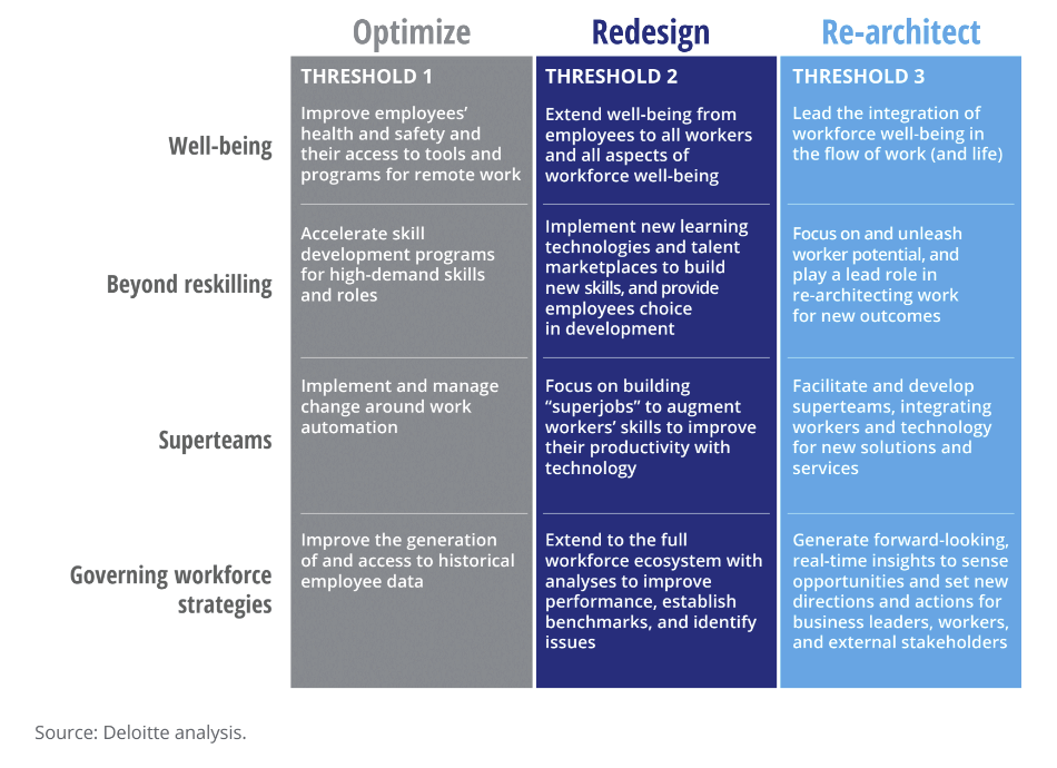 Re-architecting the workplace
