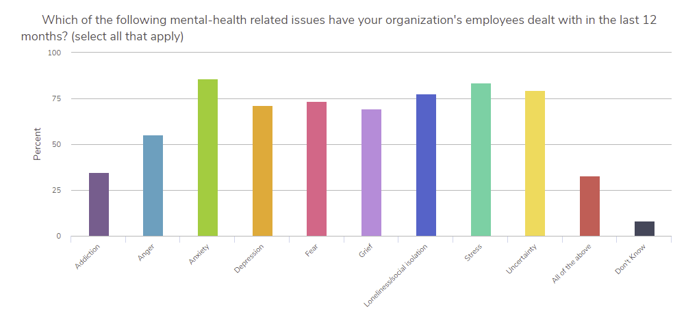 Mental health-related issues