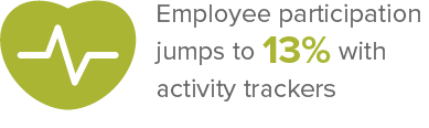 Employee participation jumps by 10% with activity trackers
