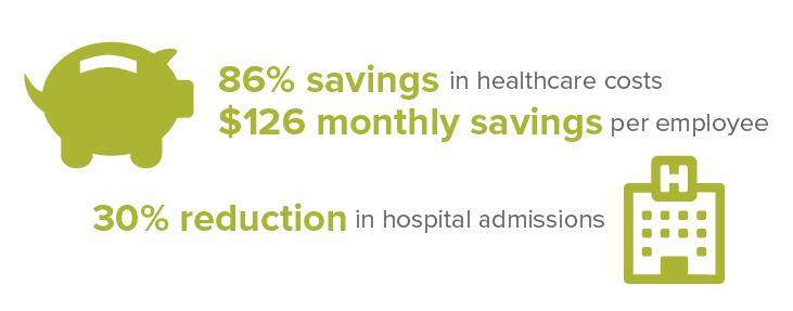 86% savings in healthcare costs
