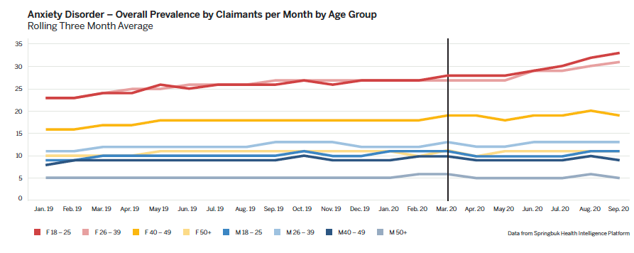 Anxiety Disorder Prevalence by Claimants per Month by Age Group