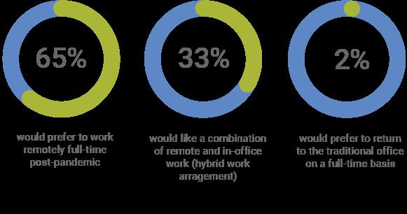 Remote Working vs In-person