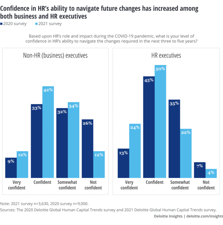 Confidence in HR's ability to navigate future changes