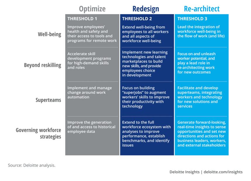 Re-architecting work chart