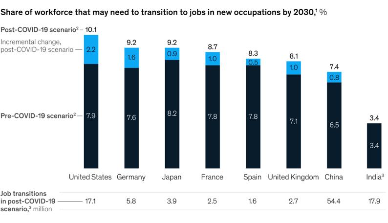 Job transitions post-covid