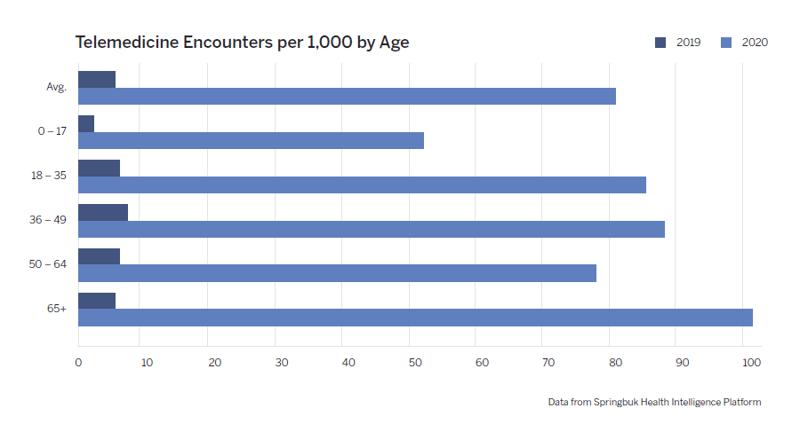 Telemedicine Encounters per 1,000 by Age